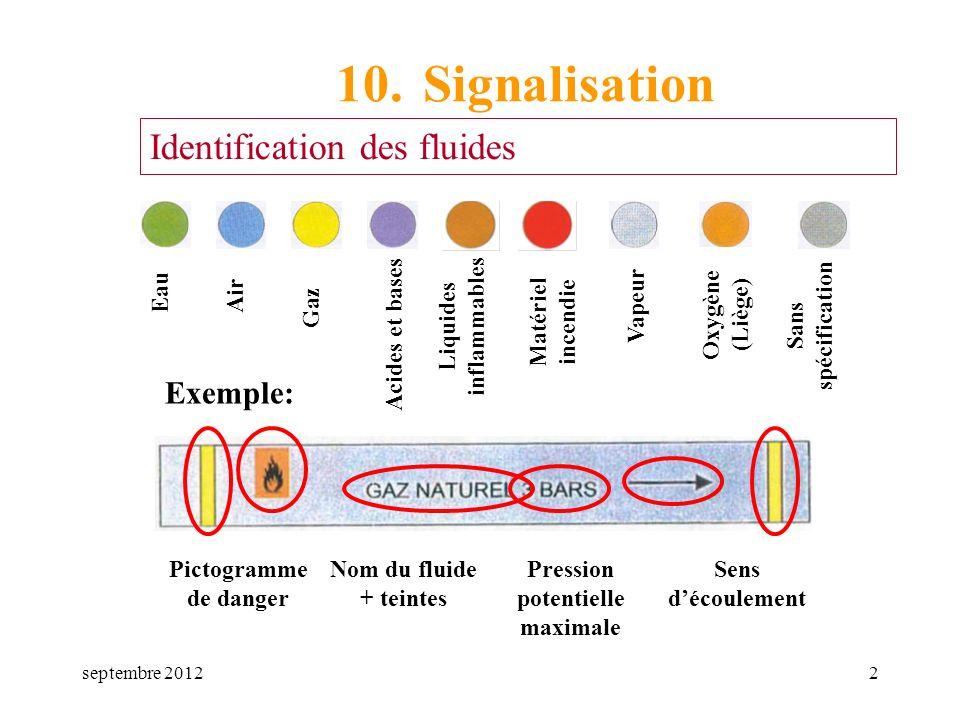 septembre 20122 10. Signalisation Identification des fluides EauAir Gaz Acides et bases Liquides inflammables Matériel incendie Vapeur Oxygène (Liège)