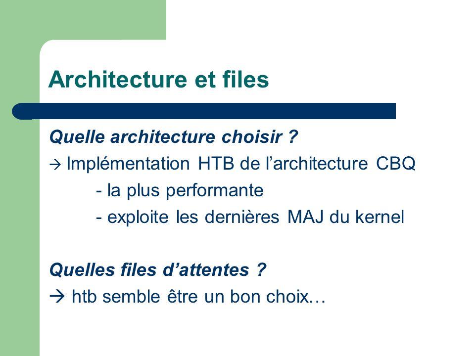 Architecture et files Quelle architecture choisir .