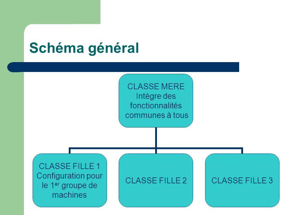 Schéma général CLASSE MERE Intègre des fonctionnalités communes à tous CLASSE FILLE 1 Configuration pour le 1 er groupe de machines CLASSE FILLE 2CLASSE FILLE 3