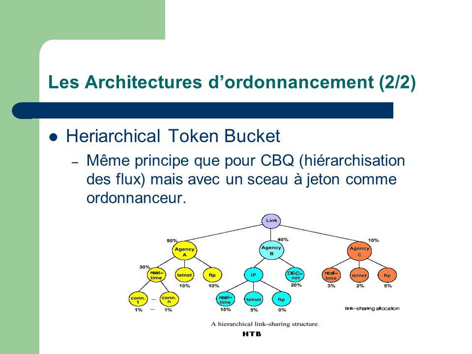 Les Architectures dordonnancement (2/2) Heriarchical Token Bucket – Même principe que pour CBQ (hiérarchisation des flux) mais avec un sceau à jeton comme ordonnanceur.