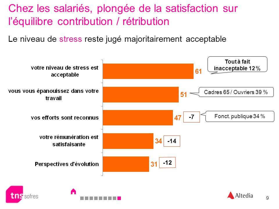 Chez les salariés, plongée de la satisfaction sur léquilibre contribution / rétribution -7 -14 -12 Tout à fait inacceptable 12 % Cadres 65 / Ouvriers 39 % Fonct.