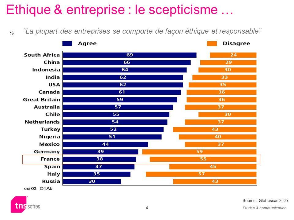 Etudes & communication 4 % La plupart des entreprises se comporte de façon éthique et responsable Ethique & entreprise : le scepticisme … Source : Globescan 2005