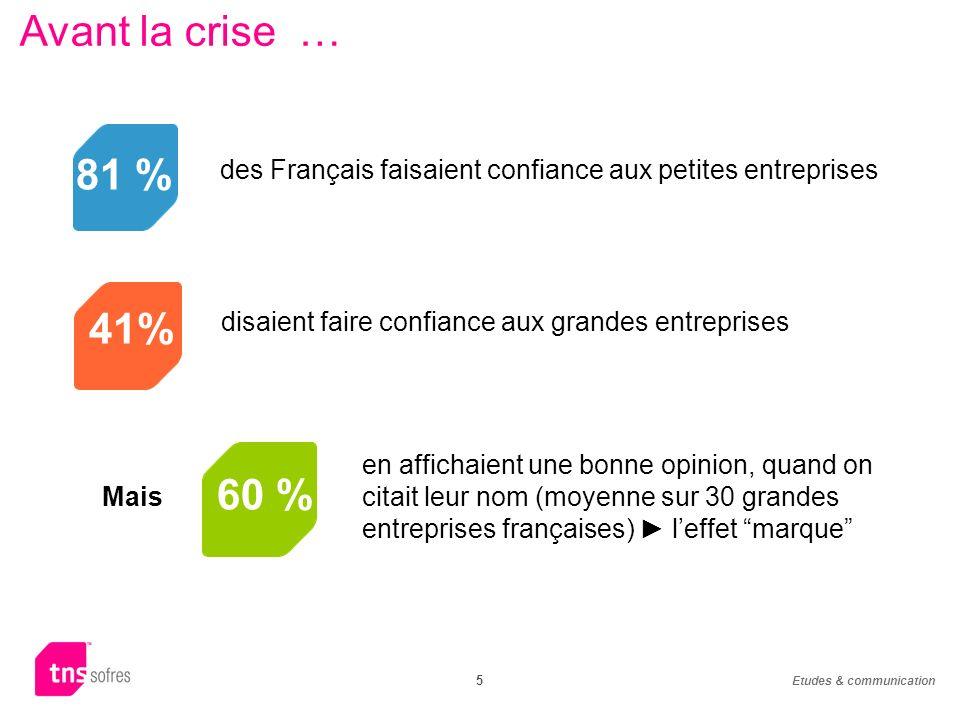 Etudes & communication 5 Avant la crise … 81 % 41% des Français faisaient confiance aux petites entreprises disaient faire confiance aux grandes entreprises 60 % Mais en affichaient une bonne opinion, quand on citait leur nom (moyenne sur 30 grandes entreprises françaises) leffet marque