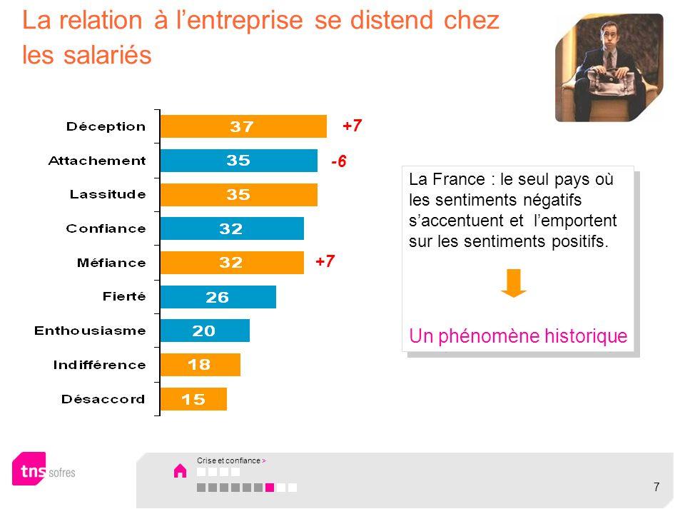 La relation à lentreprise se distend chez les salariés La France : le seul pays où les sentiments négatifs saccentuent et lemportent sur les sentiments positifs.