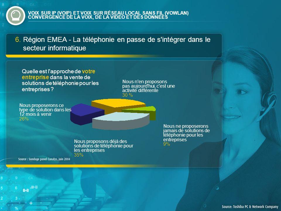 6. Région EMEA - La téléphonie en passe de s'intégrer dans le secteur informatique Quelle est l'approche de votre entreprise dans la vente de solution
