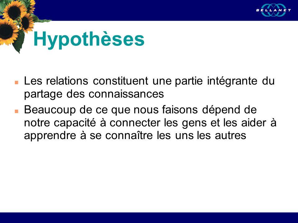 Hypothèses Les relations constituent une partie intégrante du partage des connaissances Beaucoup de ce que nous faisons dépend de notre capacité à con