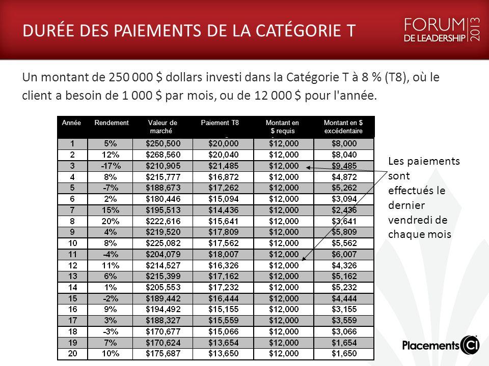 DURÉE DES PAIEMENTS DE LA CATÉGORIE T Un montant de 250 000 $ dollars investi dans la Catégorie T à 8 % (T8), où le client a besoin de 1 000 $ par mois, ou de 12 000 $ pour l année.
