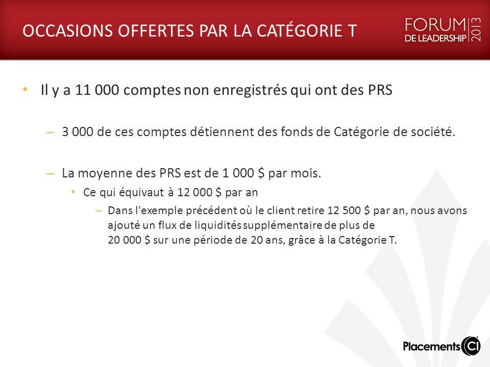 OCCASIONS OFFERTES PAR LA CATÉGORIE T Il y a 11 000 comptes non enregistrés qui ont des PRS – 3 000 de ces comptes détiennent des fonds de Catégorie de société.