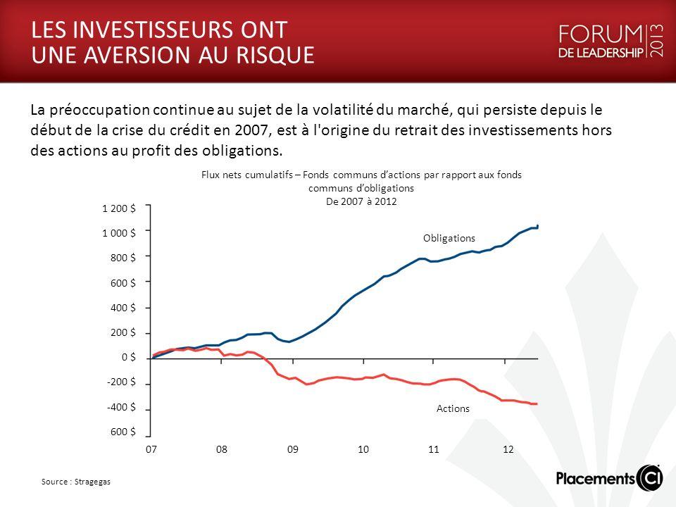 LES INVESTISSEURS ONT UNE AVERSION AU RISQUE La préoccupation continue au sujet de la volatilité du marché, qui persiste depuis le début de la crise du crédit en 2007, est à l origine du retrait des investissements hors des actions au profit des obligations.