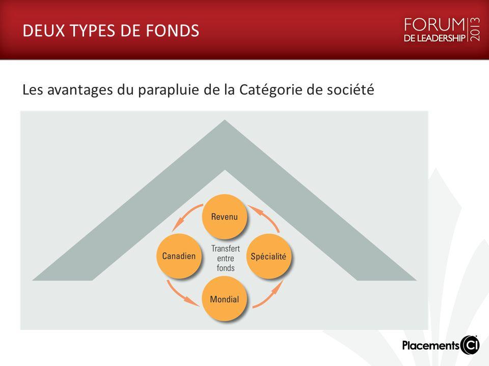 DEUX TYPES DE FONDS Les avantages du parapluie de la Catégorie de société