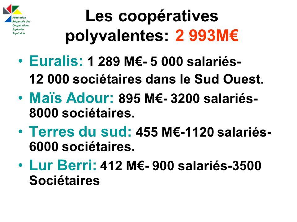Les coopératives polyvalentes: 2 993M Euralis: 1 289 M- 5 000 salariés- 12 000 sociétaires dans le Sud Ouest.