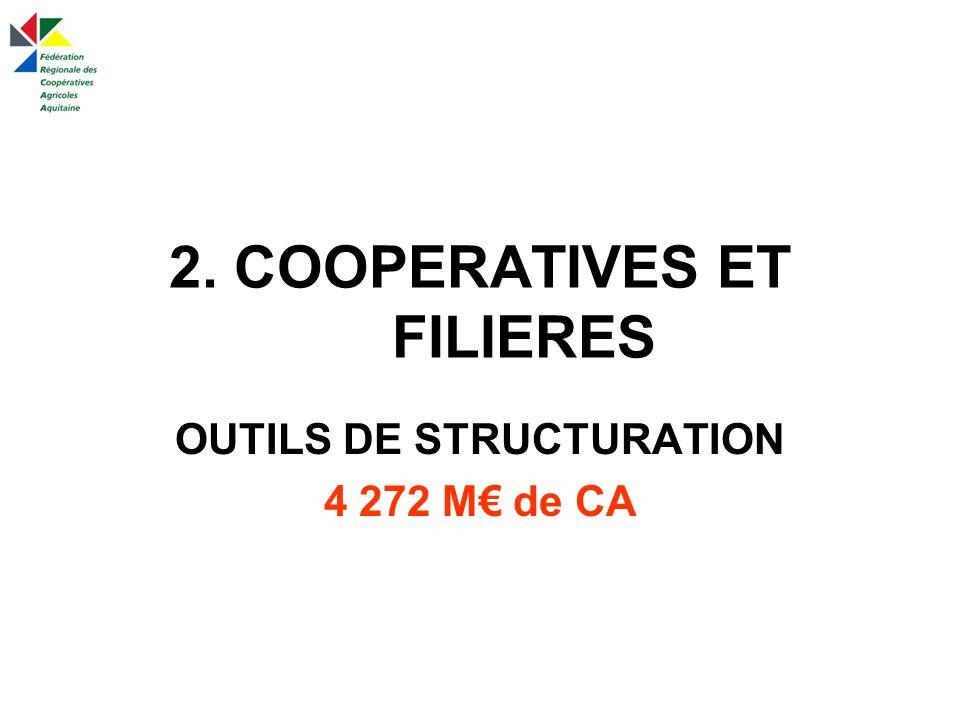 2. COOPERATIVES ET FILIERES OUTILS DE STRUCTURATION 4 272 M de CA