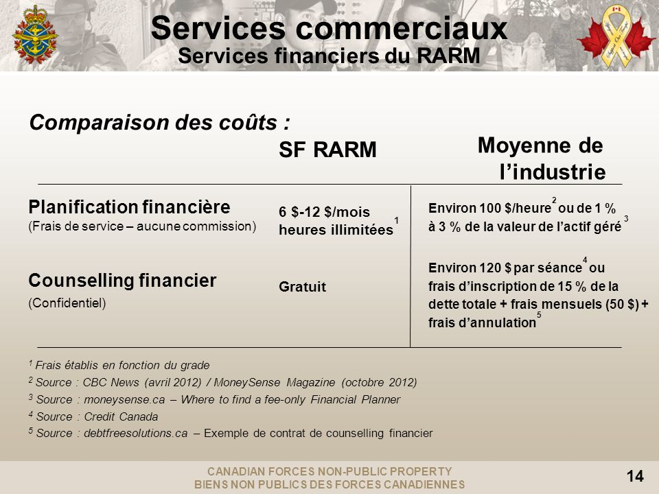 CANADIAN FORCES NON-PUBLIC PROPERTY BIENS NON PUBLICS DES FORCES CANADIENNES 14 Comparaison des coûts : Planification financière (Frais de service – aucune commission) Counselling financier (Confidentiel) 1 Frais établis en fonction du grade 2 Source : CBC News (avril 2012) / MoneySense Magazine (octobre 2012) 3 Source : moneysense.ca – Where to find a fee-only Financial Planner 4 Source : Credit Canada 5 Source : debtfreesolutions.ca – Exemple de contrat de counselling financier SF RARM 6 $-12 $/mois heures illimitées 1 Gratuit Moyenne de lindustrie Environ 100 $/heure 2 ou de 1 % à 3 % de la valeur de lactif géré 3 Environ 120 $ par séance 4 ou frais dinscription de 15 % de la dette totale + frais mensuels (50 $) + frais dannulation 5 Services commerciaux Services financiers du RARM