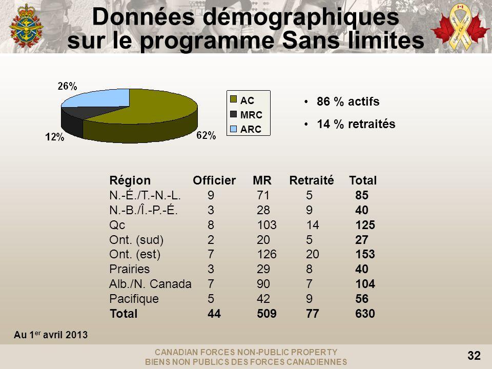 CANADIAN FORCES NON-PUBLIC PROPERTY BIENS NON PUBLICS DES FORCES CANADIENNES 32 Données démographiques sur le programme Sans limites Région Officier MR Retraité Total N.-É./T.-N.-L.971585 N.-B./Î.-P.-É.328940 Qc810314125 Ont.