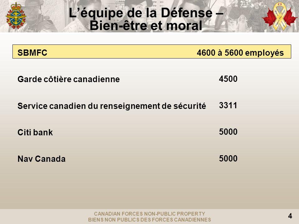 CANADIAN FORCES NON-PUBLIC PROPERTY BIENS NON PUBLICS DES FORCES CANADIENNES 4 Léquipe de la Défense – Bien-être et moral SBMFC 4600 à 5600 employés Garde côtière canadienne Service canadien du renseignement de sécurité Citi bank Nav Canada 4500 3311 5000
