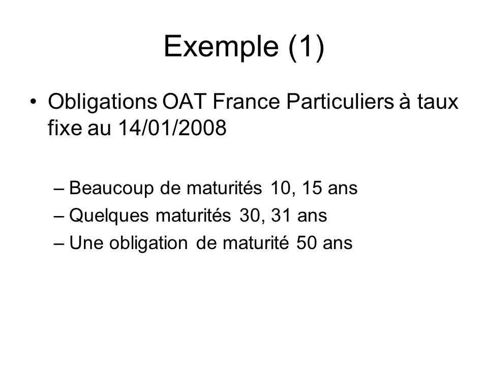Exemple (1) Obligations OAT France Particuliers à taux fixe au 14/01/2008 –Beaucoup de maturités 10, 15 ans –Quelques maturités 30, 31 ans –Une obliga