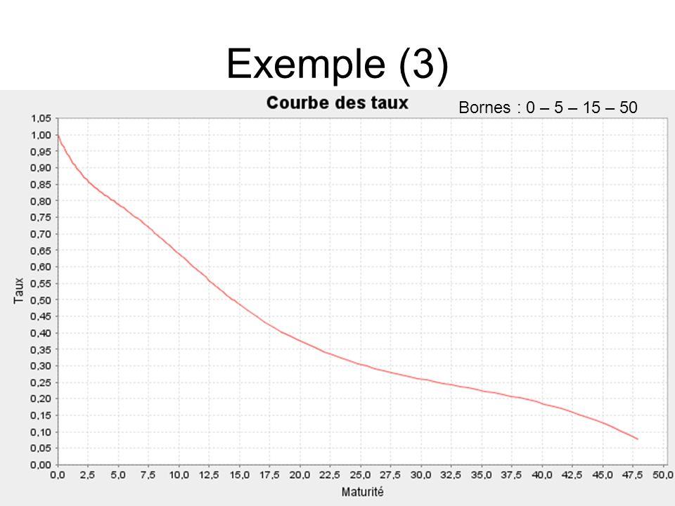 Exemple (3) Bornes : 0 – 5 – 15 – 50