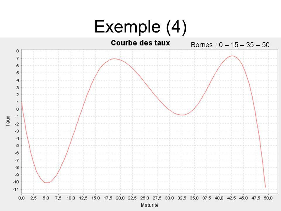 Exemple (4) Bornes : 0 – 15 – 35 – 50
