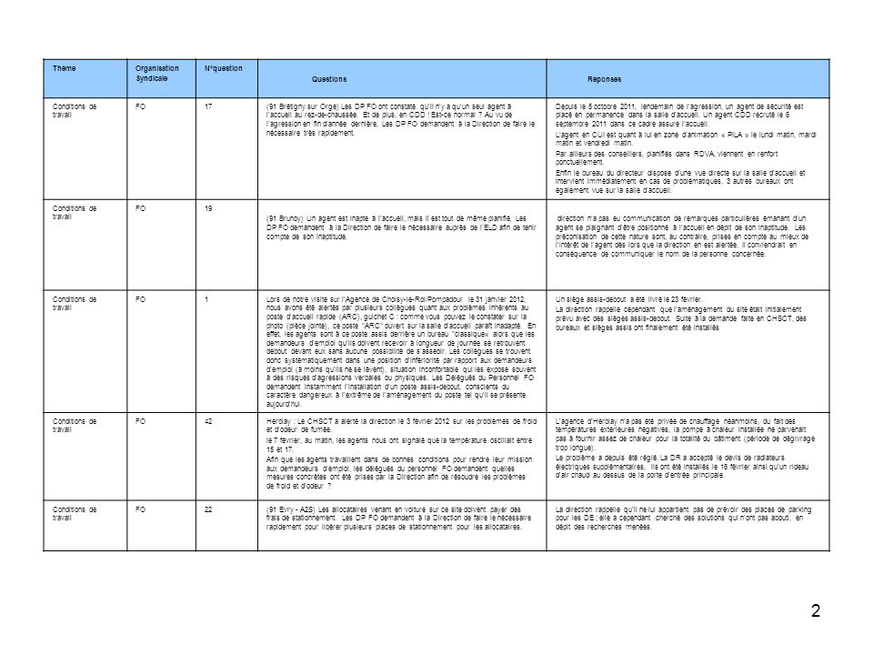 2 ThèmeOrganisation Syndicale N°question Questions Réponses Conditions de travail FO17(91 Brétigny sur Orge) Les DP FO ont constaté qu'il n'y a qu'un