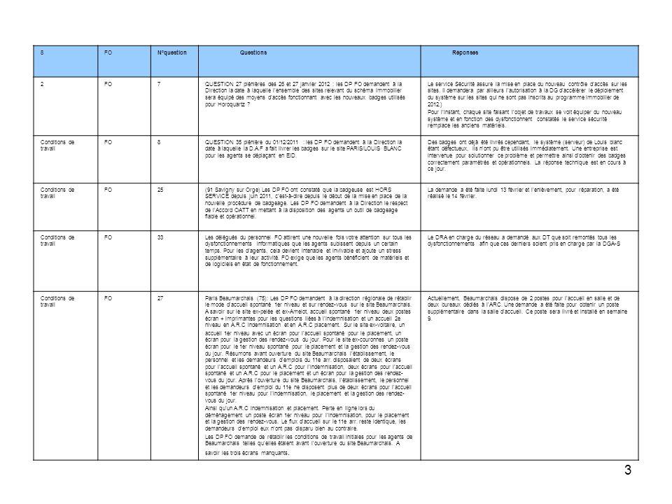 4 ThèmeOrganisation Syndicale N°question Questions Réponses Conditions de FO4Villette/Jaurès : Suite à la réponse de la Direction question 26 plénières des 26 et 27 janvier 2012 les DP FO vous informent qu une demande de changement du photocopieur (salle d accueil) a bien été faite le 28/11/2011 à la DAF.