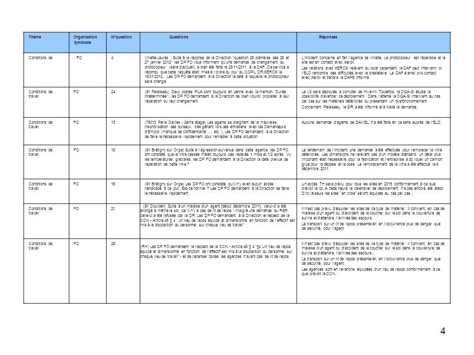 5 ThèmeOrganisation Syndicale N°question Questions Réponses Conditions de travail FO29Les agents du POLE EMPLOI de ST OUEN L AUMONE subissent des contrôles permanents sur leur activité professionnelle : pour les offres de + de 50 jours,,,, réception d un mail avec une fiche à cocher pour expliquer ce qui a été fait avec cette offre, si pas de réponse, convocation pour un rappel à l ordre par le REP.