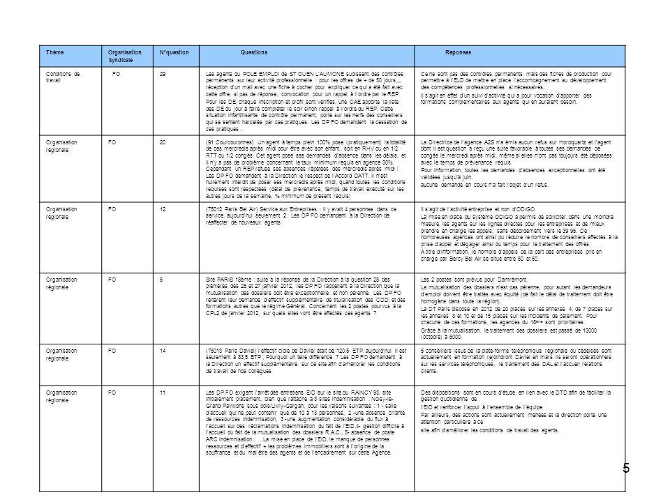 5 ThèmeOrganisation Syndicale N°question Questions Réponses Conditions de travail FO29Les agents du POLE EMPLOI de ST OUEN L'AUMONE subissent des cont