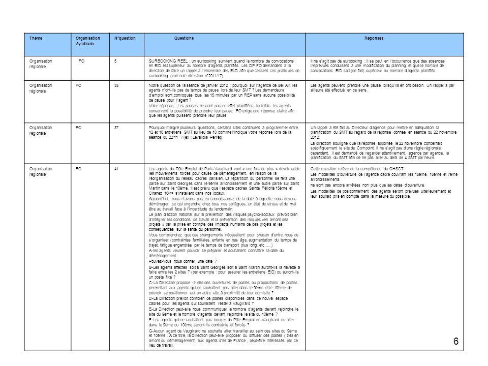 7 ThèmeOrganisation Syndicale N°question Questions Réponses Organisation régionale FO9Les DP FO demandent à la Direction une liste exhaustive des agences en Île- de-France ainsi que les numéros de téléphone à jour de l ensemble des ELD.