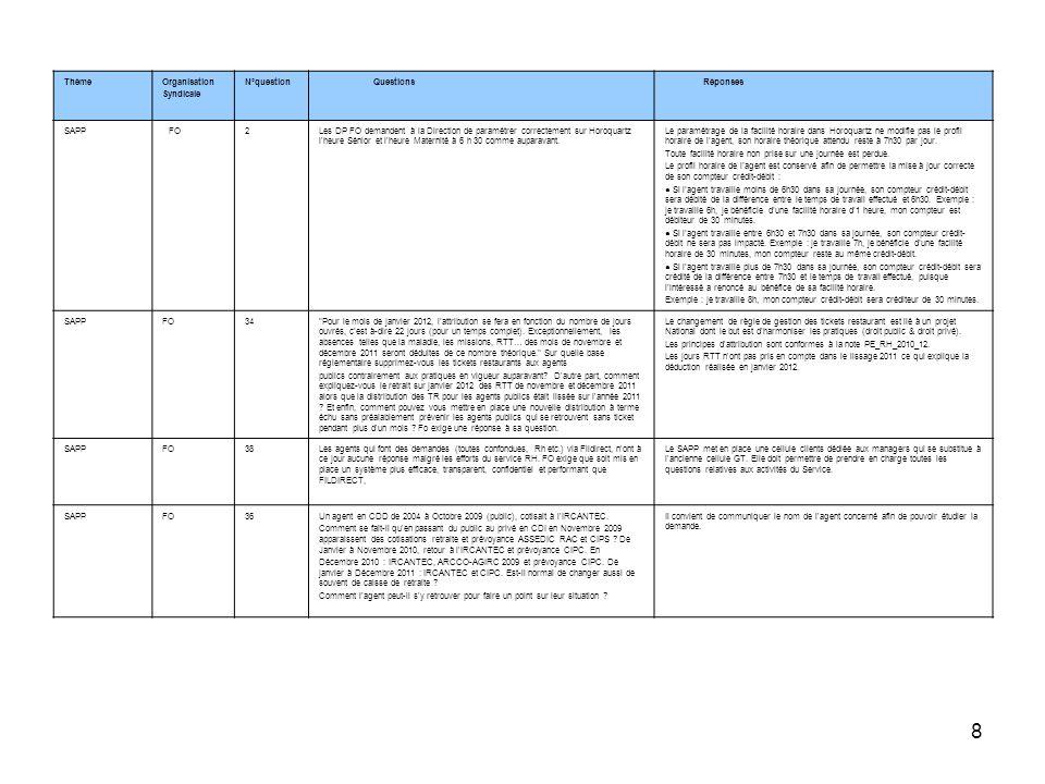 8 ThèmeOrganisation Syndicale N°question Questions Réponses SAPP FO2Les DP FO demandent à la Direction de paramétrer correctement sur Horoquartz l'heu