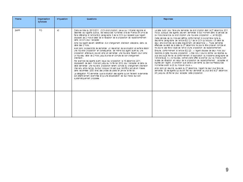 9 ThèmeOrganisation Syndicale N°question Questions Réponses SAPP FO40Dans sa note du 25/10/2011 (CCN/droit doption) parue sur lintranet régional et de