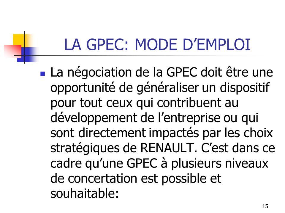 LA GPEC: Avantages et Dangers La GPEC ne se doit donc pas de nêtre quun outil de prévention des PSE en mettant en place des départs volontaires .