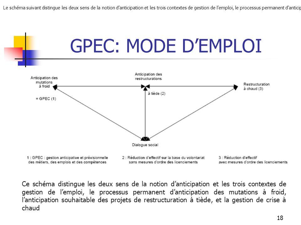 GPEC: MODE DEMPLOI Le maître mot est « ANTICIPER ».
