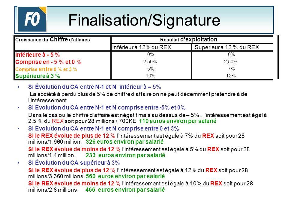 Finalisation/Signature Si Évolution du CA entre N-1 et N inférieur à – 5% La société à perdu plus de 5% de chiffre daffaire on ne peut décemment préte