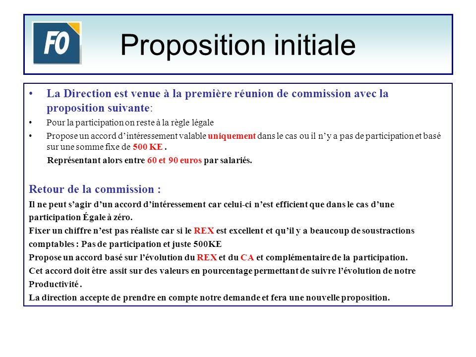 Proposition initiale La Direction est venue à la première réunion de commission avec la proposition suivante: Pour la participation on reste à la règl