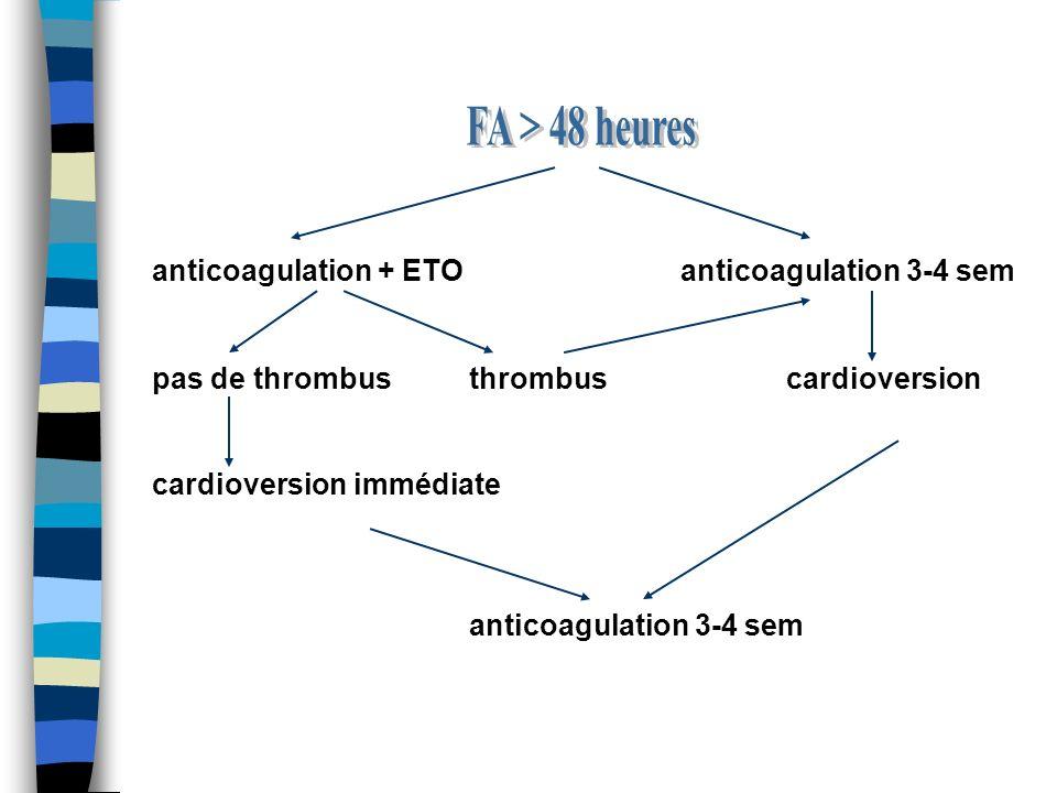 Cardioversion Médicamenteuse FA<7 jours Flécaine, Rythmol, Cordarone FA>7 jours Cordarone, Flécaine, Rythmol Doses(C) 30mg/kg (F) 200-300mg/j (R) 450-600mg/j Per Os en ambulatoire prescrit par cardiologue avec ECG entre J7 et J15 Intra veineux en hospitalisation avec surveillance ECG rapprochée (Dinan, Dinard, Saint Malo) Electrique Hospitalisation programmée (en dehors des urgences) Dinan, Saint Malo Cs anesthésiste préalable (INR sur 3 sem, créat, kaliémie) CEE synchronisé, biphasique, antérolat ou antéropost