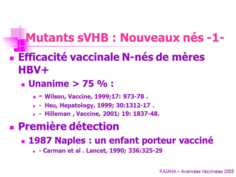 F.AJANA – Avancées Vaccinales 2005 Pourtant : 10- 40% des porteurs de lantiHBc isolé ont un AgHBs muté réplicatif Patients VIH +++ Echappement post im