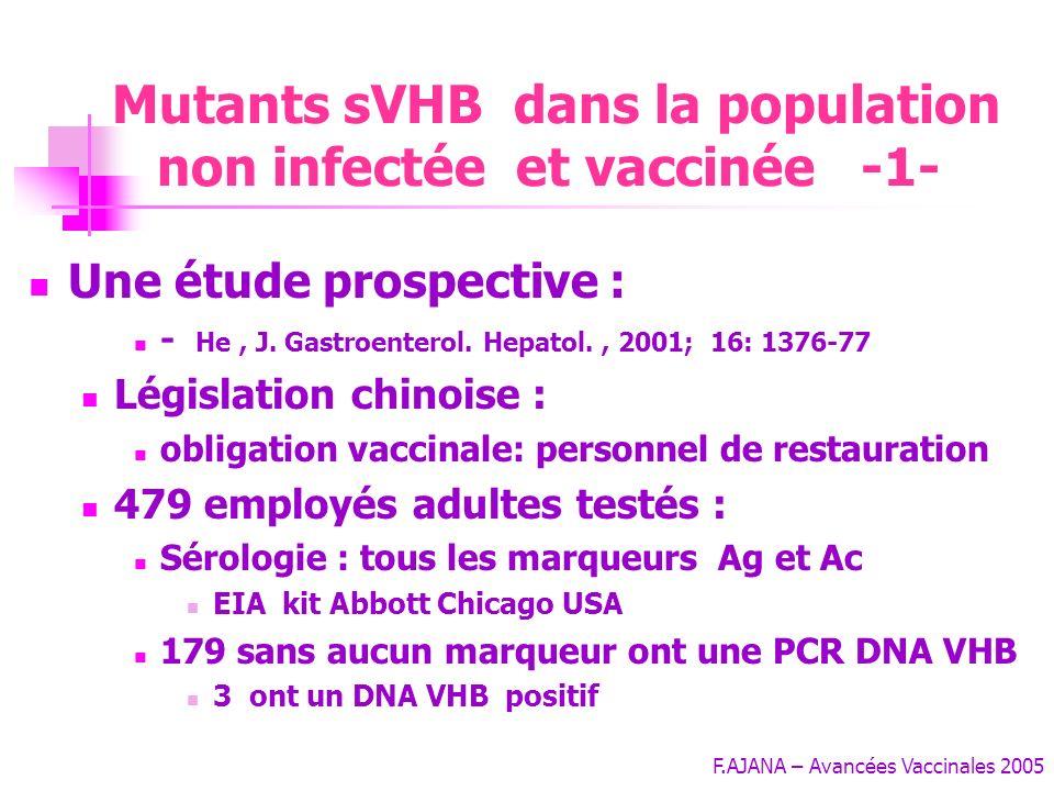 F.AJANA – Avancées Vaccinales 2005 Association des mutants: gène Pol + gène S Patients VHB chroniques traités : Lamivudine + vaccination Souches répli