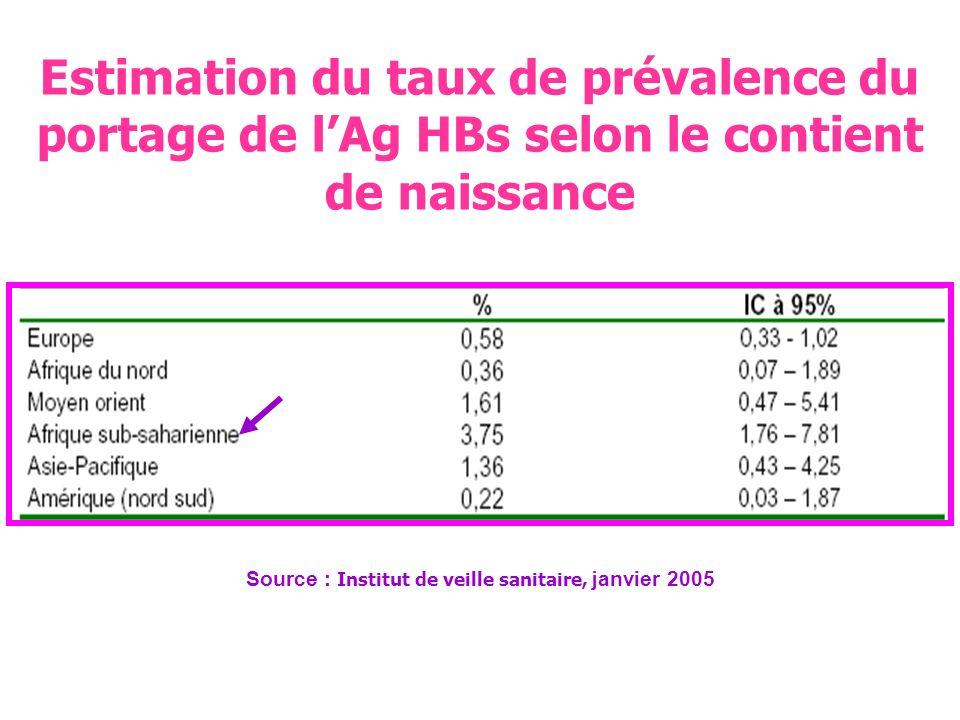 Estimation du taux de prévalence et IC à 95% portage de lAg HBS /age et sexe Source : Institut de veille sanitaire, janvier 2005