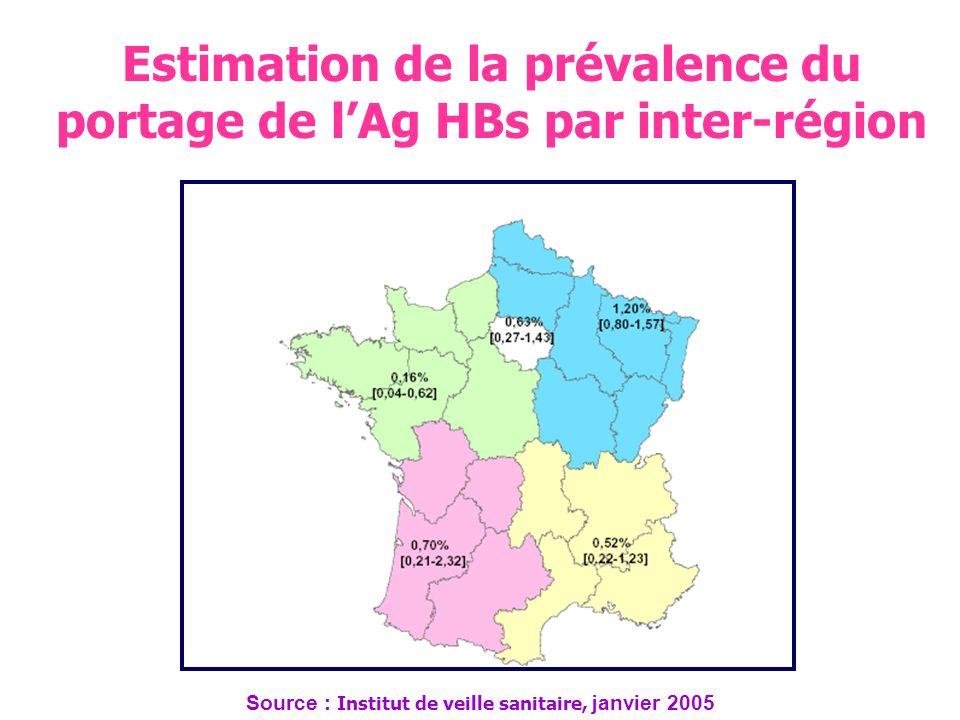 Estimation du taux de prévalence du portage de lAg HBs selon le contient de naissance Source : Institut de veille sanitaire, janvier 2005
