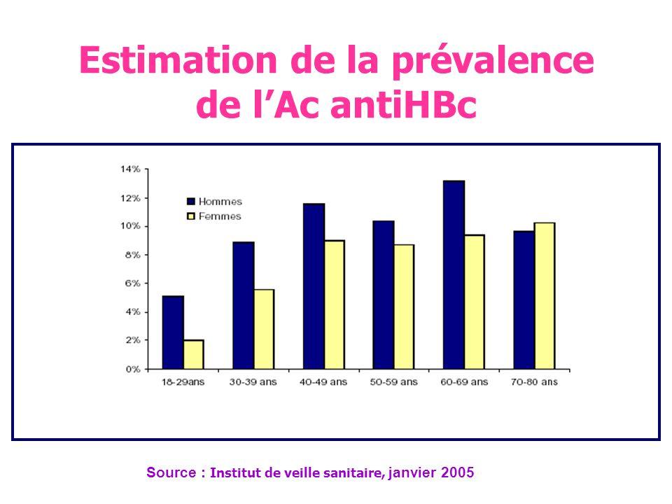 Estimation de la prévalence du portage de lAg HBs par inter-région Source : Institut de veille sanitaire, janvier 2005