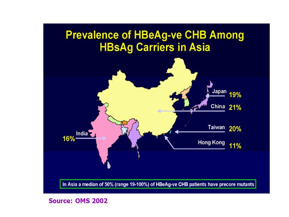 F.AJANA – Avancées Vaccinales 2005 Les variants VHB -2- Conséquences virologiques de la variabilité génomique : Gène C Sévérité clinique Profils sérol
