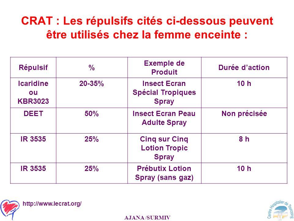 AJANA /SURMIV CRAT : Les répulsifs cités ci-dessous peuvent être utilisés chez la femme enceinte : Répulsif% Exemple de Produit Durée daction Icaridin
