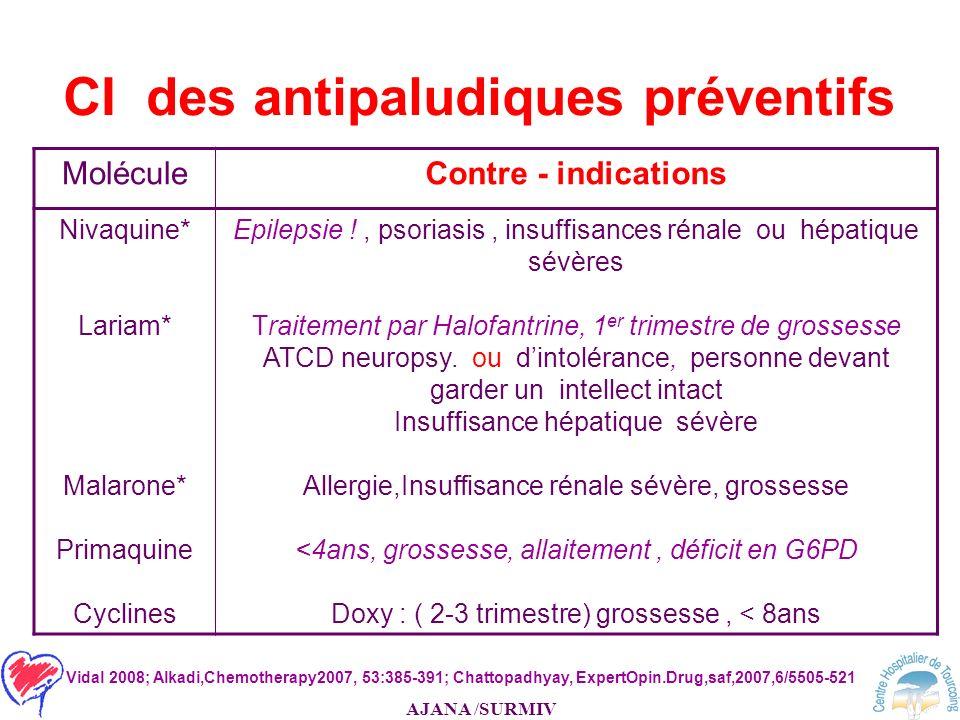 AJANA /SURMIV CI des antipaludiques préventifs MoléculeContre - indications Nivaquine* Lariam* Malarone* Primaquine Cyclines Epilepsie !, psoriasis, i