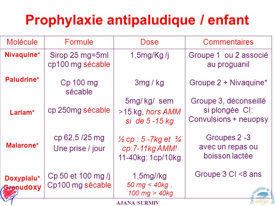 AJANA /SURMIV Prophylaxie antipaludique / enfant MoléculeFormuleDoseCommentaires Nivaquine* Paludrine* Lariam* Malarone* Doxyplalu* Granud oxy Sirop 2