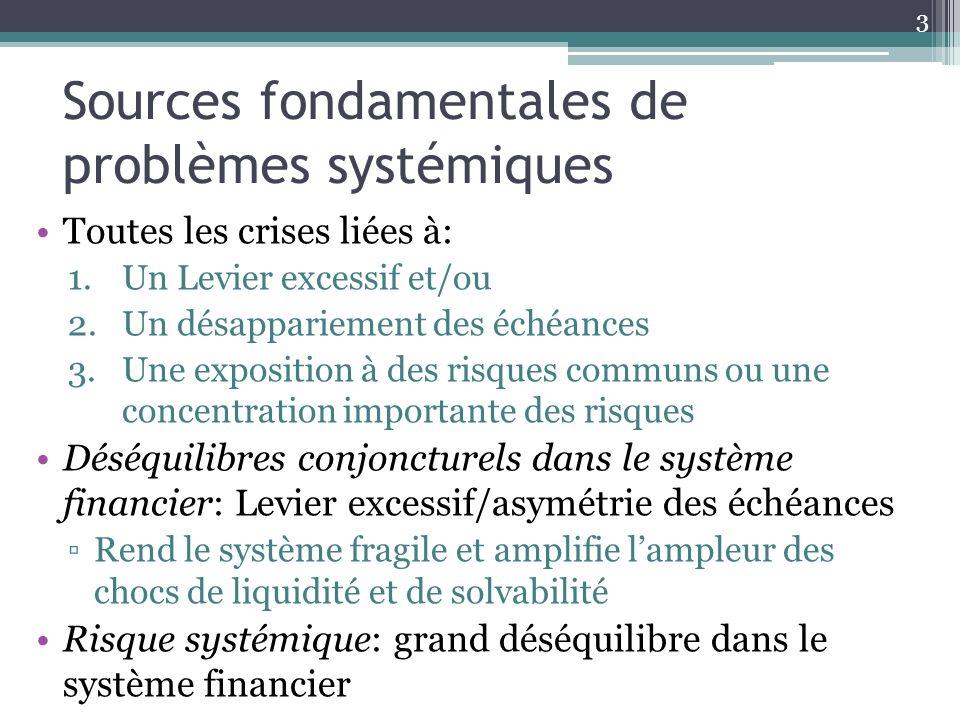 Sources fondamentales de problèmes systémiques Toutes les crises liées à: 1.Un Levier excessif et/ou 2.Un désappariement des échéances 3.Une expositio