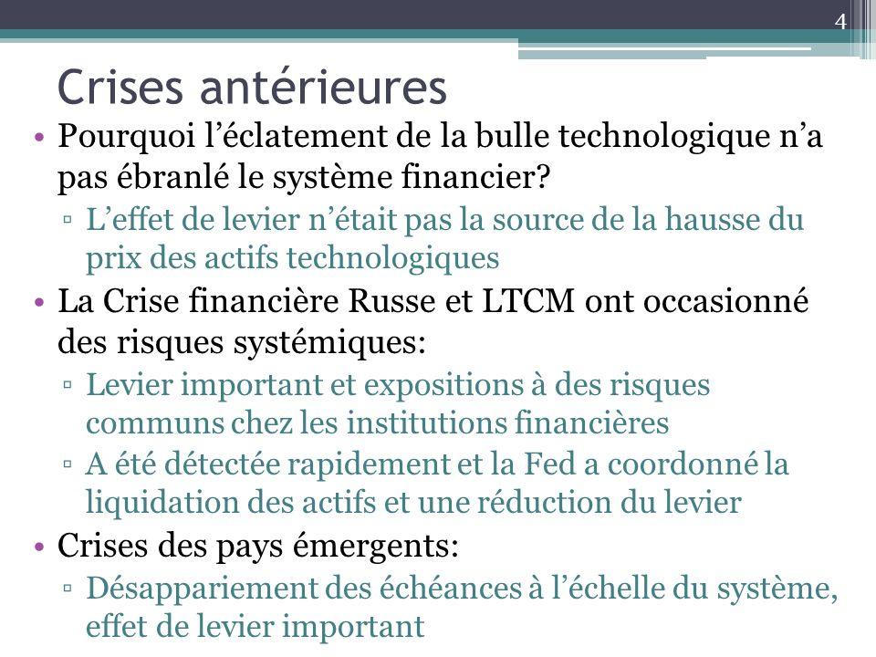 Crises antérieures Pourquoi léclatement de la bulle technologique na pas ébranlé le système financier? Leffet de levier nétait pas la source de la hau