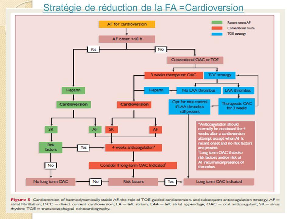 Stratégie de réduction de la FA =Cardioversion