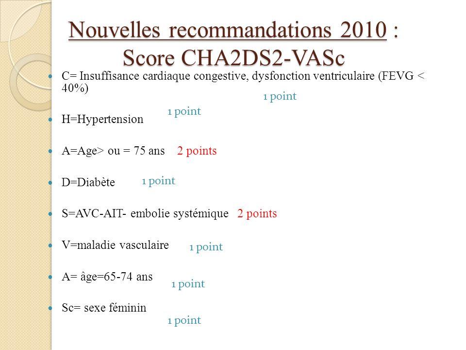 Nouvelles recommandations 2010 : Score CHA2DS2-VASc C= Insuffisance cardiaque congestive, dysfonction ventriculaire (FEVG < 40%) H=Hypertension A=Age>