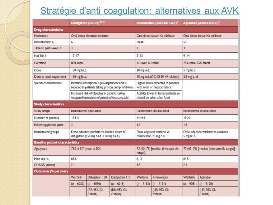 Stratégie danti coagulation: alternatives aux AVK