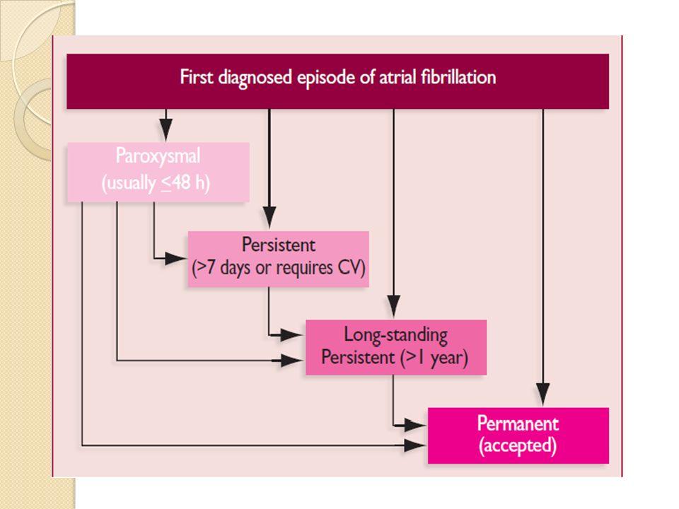 ETIOLOGIES Cardiaques : -Myocardiopathie hypertensive -Valvulopathies -Post chirurgie cardiaque -Péricardite -IDM -Cardiopathies congénitales Extra-Cardiaques: -Pneumopathies -Fièvre -Hyperthyroïdie -Hypokaliémie, hypomagnésémie -Phéochromocytome -Ethylisme aigü (« FA du samedi soir ») -FA du système nerveux végétatif (Vagale ou adrénergique) -FA iatrogène Idiopathiques