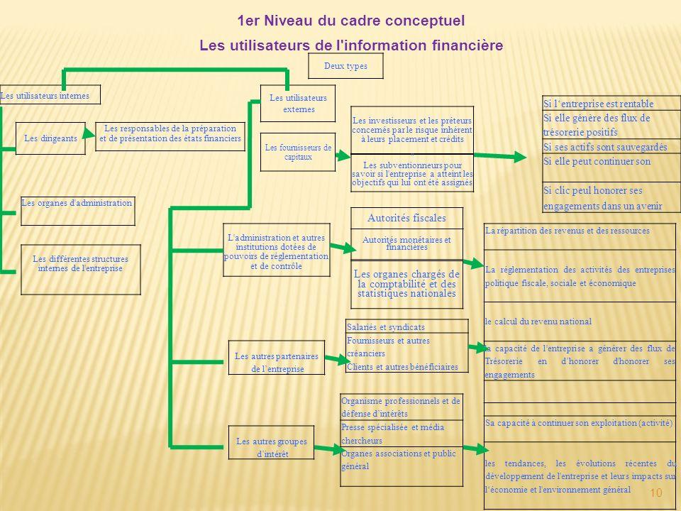 10 1er Niveau du cadre conceptuel Les utilisateurs de l'information financière Les utilisateurs internes Les organes d'administration Les différentes